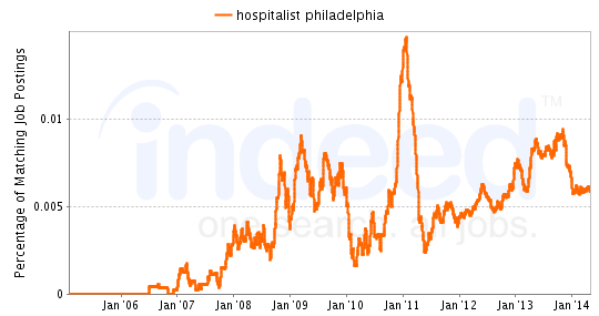Chart of Hospitalist job growth in Philadelphia